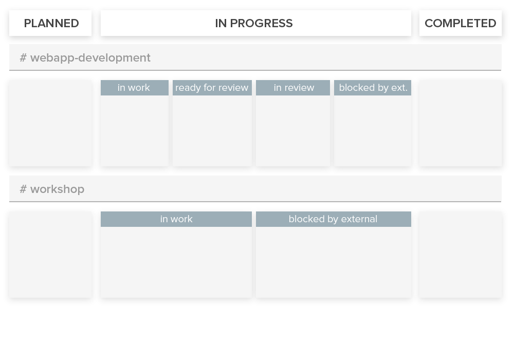 Workstreams kanban board showing organization